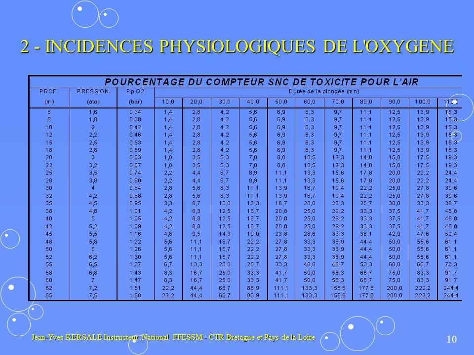 10 Jean-Yves KERSALE Instructeur.National FFESSM - CTR Bretagne et Pays de la Loire 2 - INCIDENCES PHYSIOLOGIQUES DE L OXYGENE