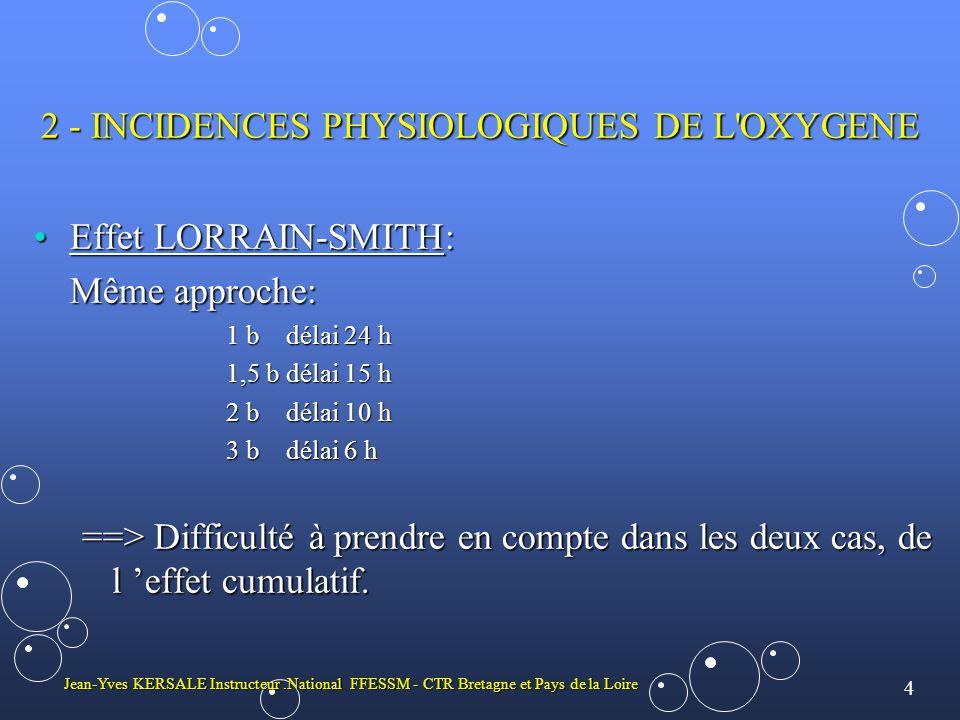 4 Jean-Yves KERSALE Instructeur.National FFESSM - CTR Bretagne et Pays de la Loire 2 - INCIDENCES PHYSIOLOGIQUES DE L OXYGENE •Effet LORRAIN-SMITH: Même approche: 1 b délai 24 h 1,5 b délai 15 h 2 b délai 10 h 3 b délai 6 h ==> Difficulté à prendre en compte dans les deux cas, de l 'effet cumulatif.