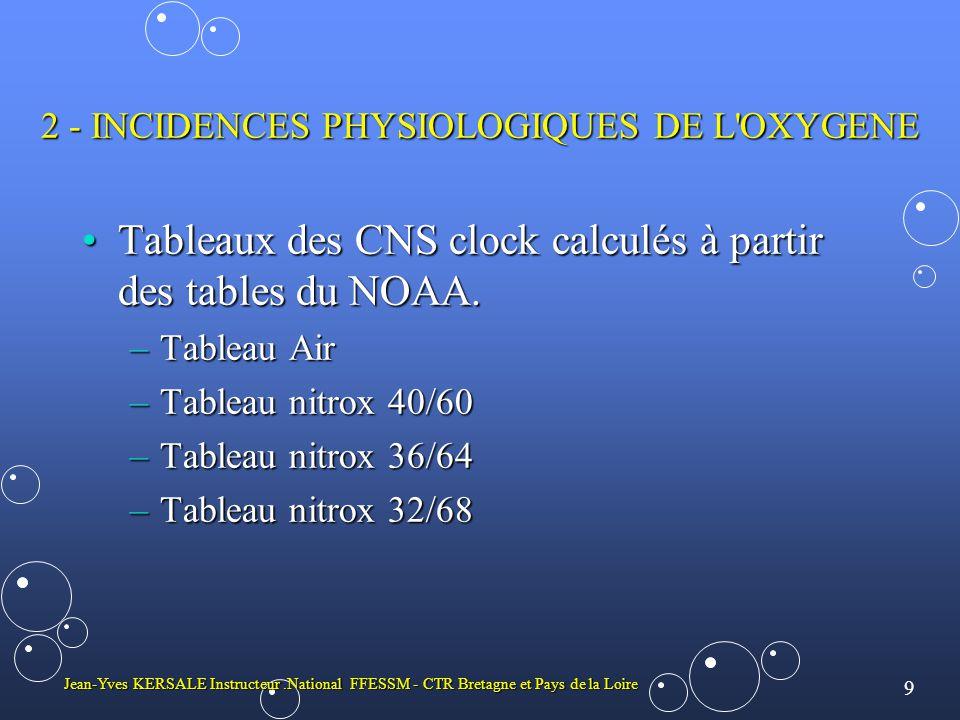 9 Jean-Yves KERSALE Instructeur.National FFESSM - CTR Bretagne et Pays de la Loire 2 - INCIDENCES PHYSIOLOGIQUES DE L OXYGENE •Tableaux des CNS clock calculés à partir des tables du NOAA.