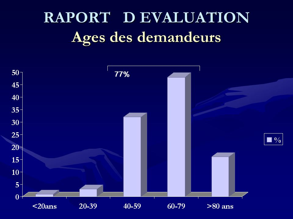 RAPORT D EVALUATION Ages des demandeurs 77%