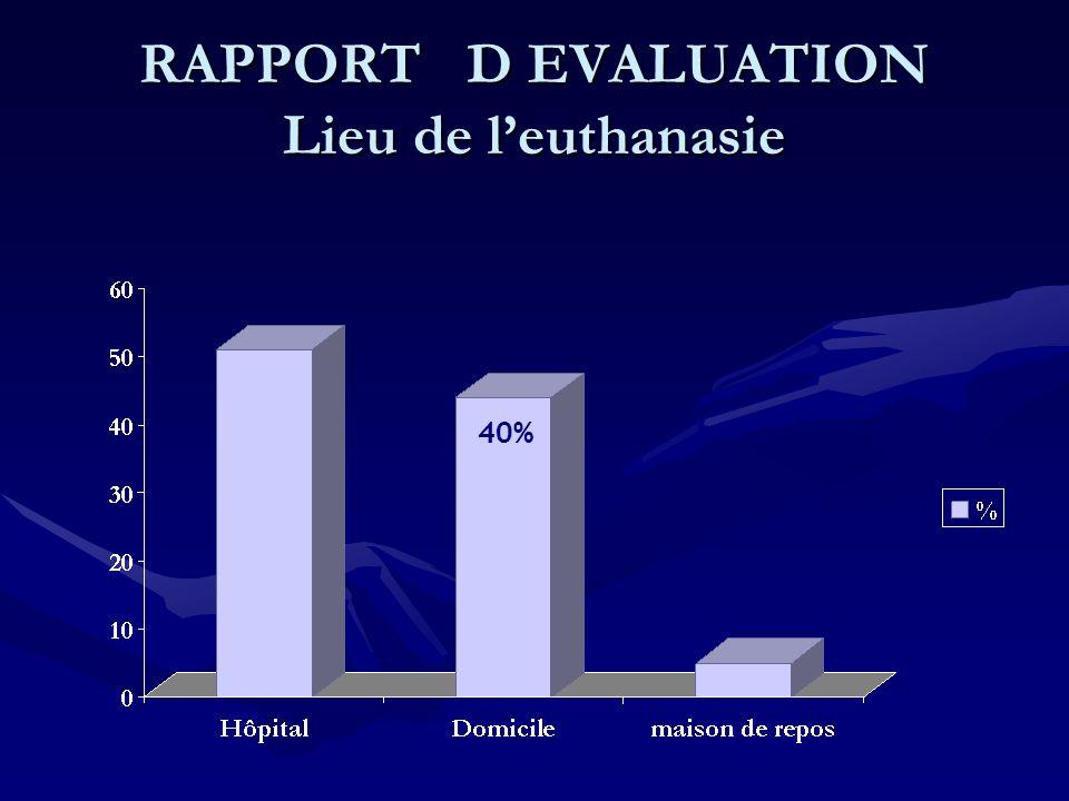 RAPPORT D EVALUATION Lieu de l'euthanasie 40%