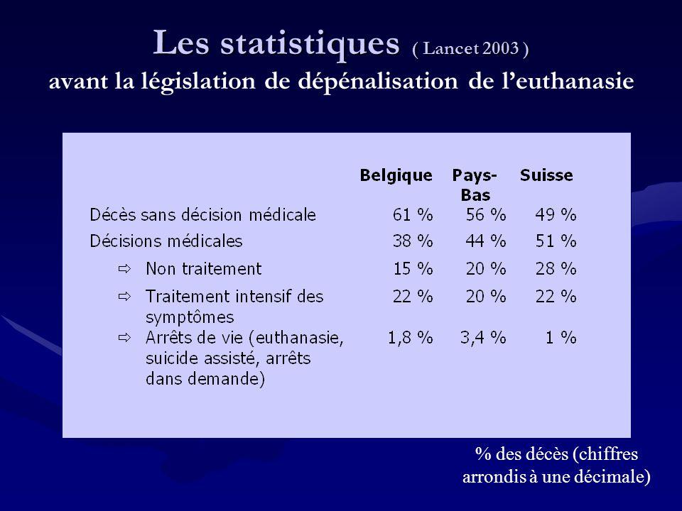 Les statistiques ( Lancet 2003 ) Les statistiques ( Lancet 2003 ) avant la législation de dépénalisation de l'euthanasie % des décès (chiffres arrondi