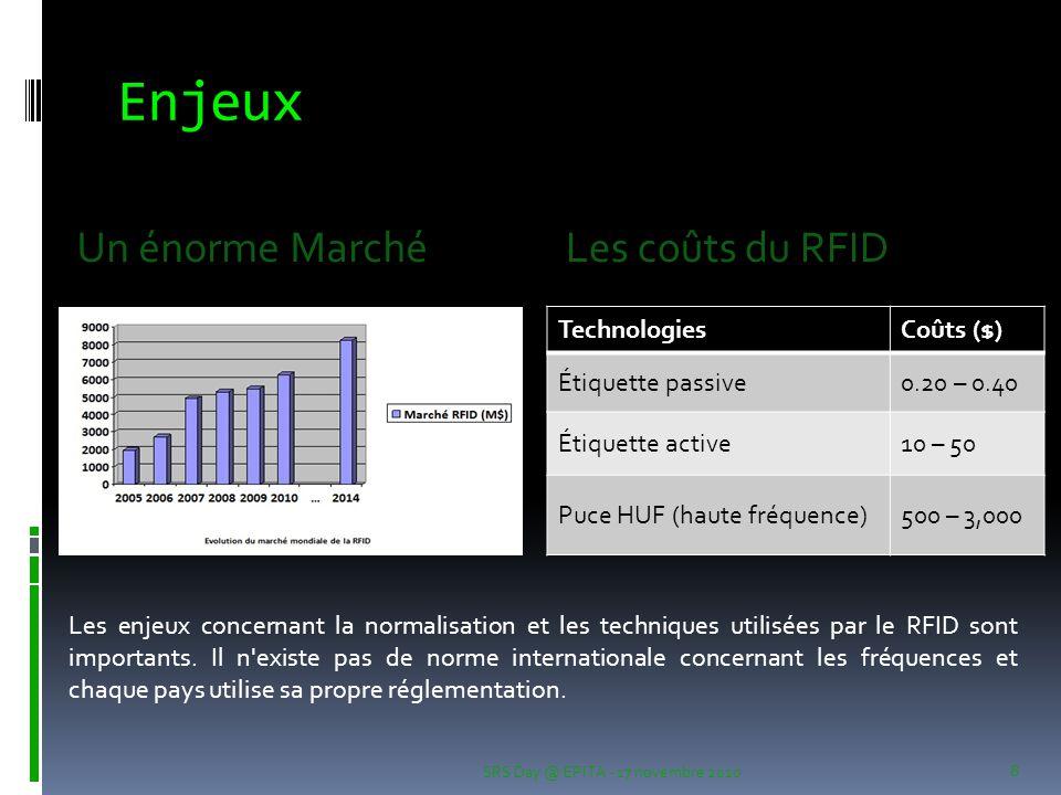 Enjeux SRS Day @ EPITA - 17 novembre 2010 8 Un énorme MarchéLes coûts du RFID TechnologiesCoûts ($) Étiquette passive0.20 – 0.40 Étiquette active10 –