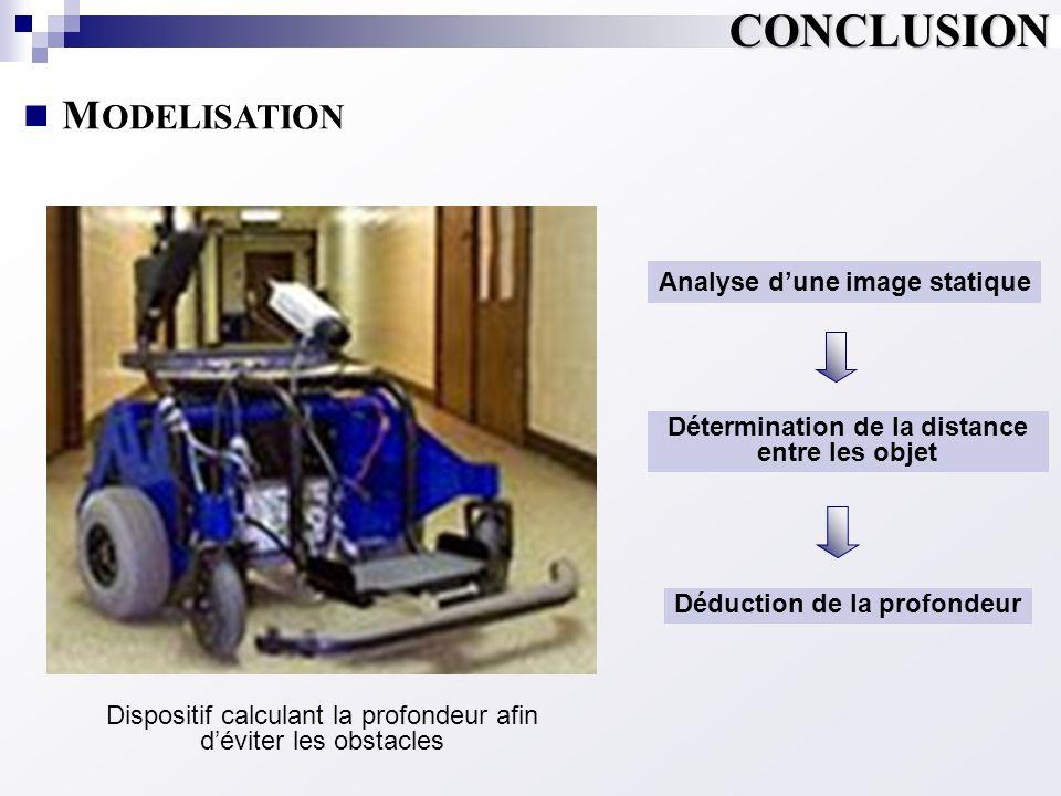  M ODELISATION CONCLUSION Dispositif calculant la profondeur afin d'éviter les obstacles Déduction de la profondeur Détermination de la distance entr