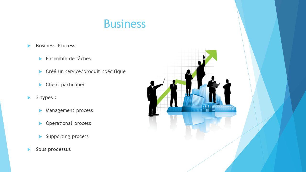 Business  Business Process  Ensemble de tâches  Créé un service/produit spécifique  Client particulier  3 types :  Management process  Operatio