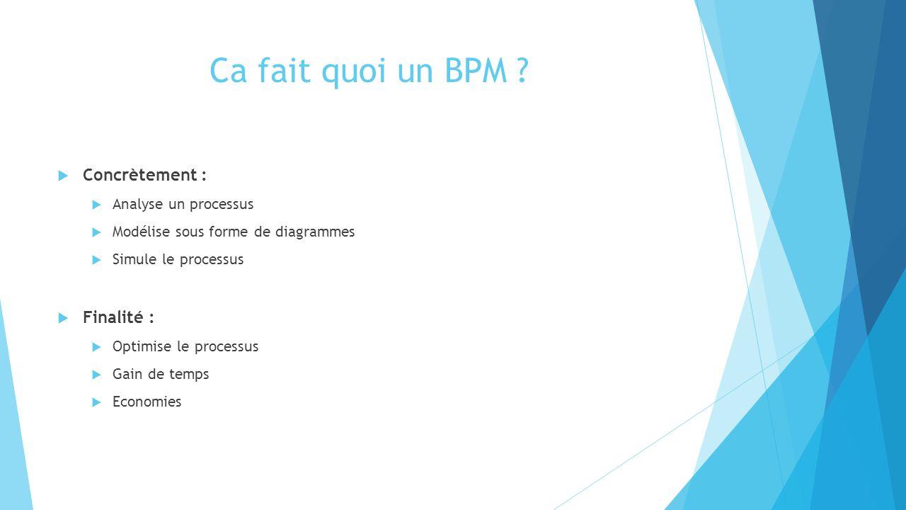 Ca fait quoi un BPM ?  Concrètement :  Analyse un processus  Modélise sous forme de diagrammes  Simule le processus  Finalité :  Optimise le pro