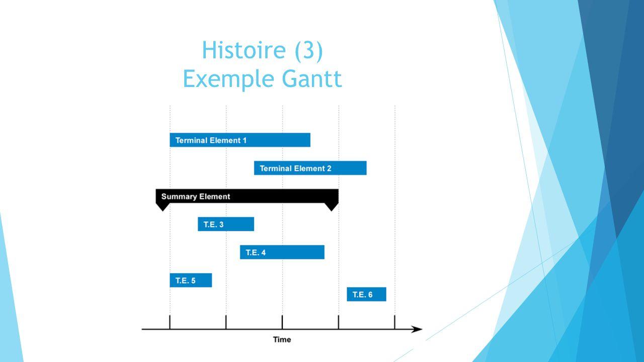 Histoire (4) PERT  Project Evaluation Review Technique  Marine Américaine  Représente et analyse les tâches  Indice de la tâche  Date au plus tôt  Date au plus tard Polaris A3