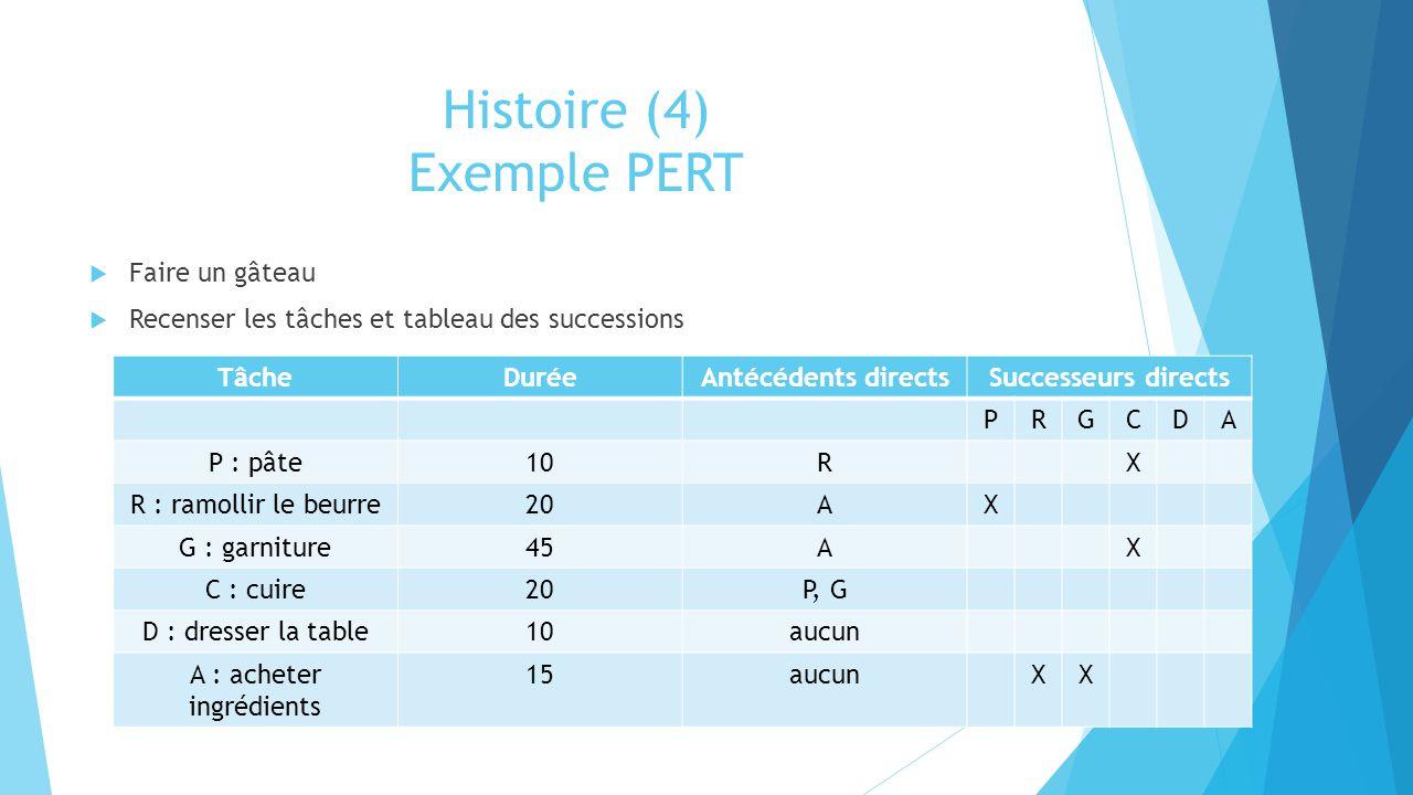 Histoire (4) Exemple PERT  Faire un gâteau  Recenser les tâches et tableau des successions TâcheDuréeAntécédents directsSuccesseurs directs PRGCDA P