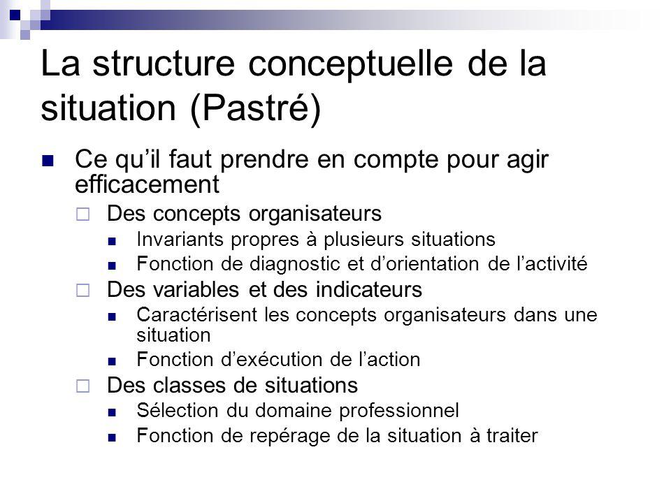 La structure conceptuelle de la situation (Pastré)  Ce qu'il faut prendre en compte pour agir efficacement  Des concepts organisateurs  Invariants