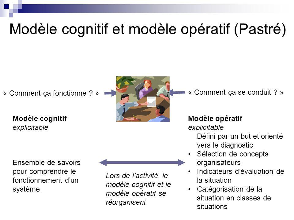 Modèle cognitif et modèle opératif (Pastré) « Comment ça fonctionne ? » Modèle cognitif explicitable Ensemble de savoirs pour comprendre le fonctionne