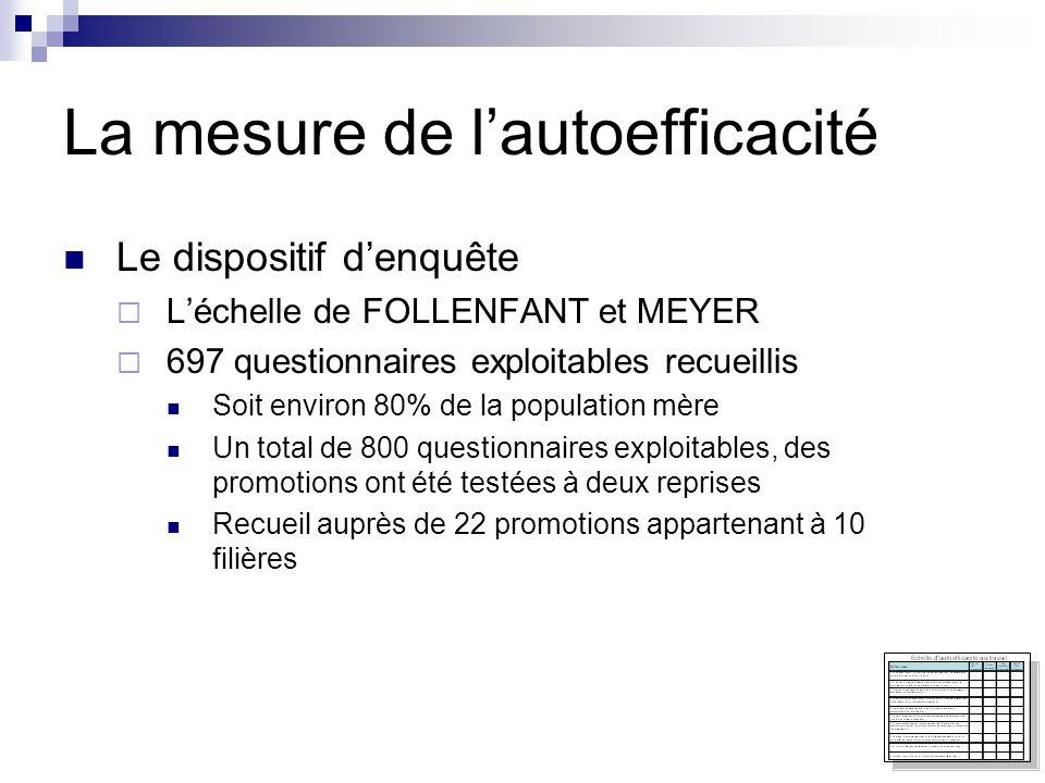 La mesure de l'autoefficacité  Le dispositif d'enquête  L'échelle de FOLLENFANT et MEYER  697 questionnaires exploitables recueillis  Soit environ