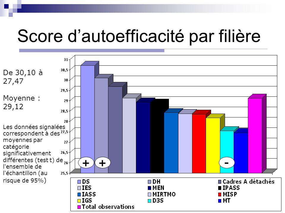 Score d'autoefficacité par filière ++- De 30,10 à 27,47 Moyenne : 29,12 Les données signalées correspondent à des moyennes par catégorie significative
