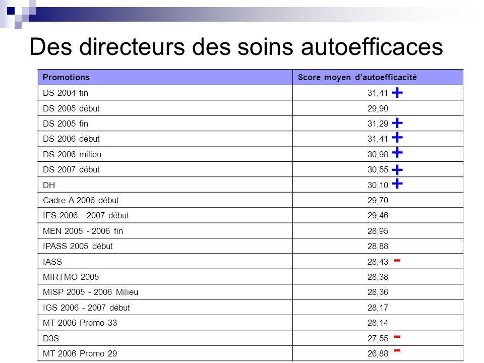 Des directeurs des soins autoefficaces PromotionsScore moyen d'autoefficacité DS 2004 fin31,41 DS 2005 début29,90 DS 2005 fin31,29 DS 2006 début31,41