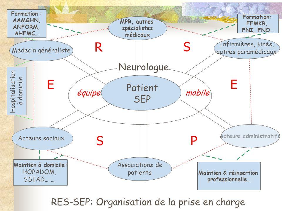 Acteurs administratifs RES-SEP: Organisation de la prise en charge Patient SEP Neurologue Infirmières, kinés, autres paramédicaux Associations de pati