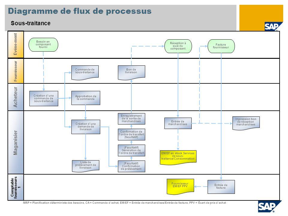 Diagramme de flux de processus Sous-traitance Acheteur Maganisier Comptable fournisseurs 1 Événe-ment Fournisseur Réception à quai du composant Liste