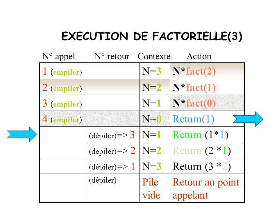 Assiette disponible Ainsi, lorsqu une fonction est appelée, ses paramètres formels, l adresse de retour et les variables locales (automatiques) de la fonction appelée sont déposés sur la pile.
