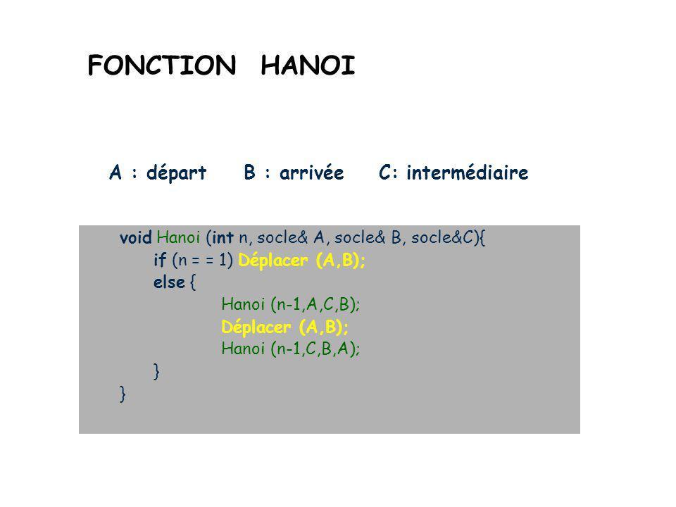 RESOLUTION RECURSIVE CCas trivial (arrêt) n=1 : il suffit de déplacer l'unique tour de A vers B RRègle récursive n>1 : Hanoi (n-1, A,C, B) Déplacer (A,B) Hanoi (n-1, C, B, A)