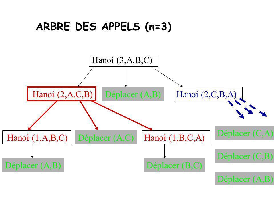 FONCTION HANOI void Hanoi (int n, socle& A, socle& B, socle&C){ if (n = = 1) Déplacer (A,B); else { Hanoi (n-1,A,C,B); Déplacer (A,B); Hanoi (n-1,C,B,A); } } A : départB : arrivéeC: intermédiaire