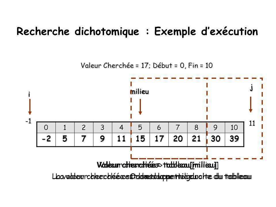 Recherche binaire (dichotomique) Idée générale : • •La recherche d'une valeur particulière dans un tableau ordonné se fait par divisions successives du tableau en deux parties.