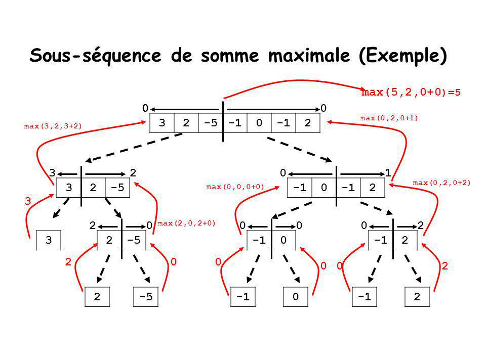 Sous-séquence de somme maximale (Exemple) 32-50 2 32-50 2 32-50 2 2-50 2 2 3 20000 012 000 0 max(2,0,2+0) 2 max(3,2,3+2) 3 0 0 max(0,0,0+0) 02 max(0,2,0+2) max(0,2,0+1)