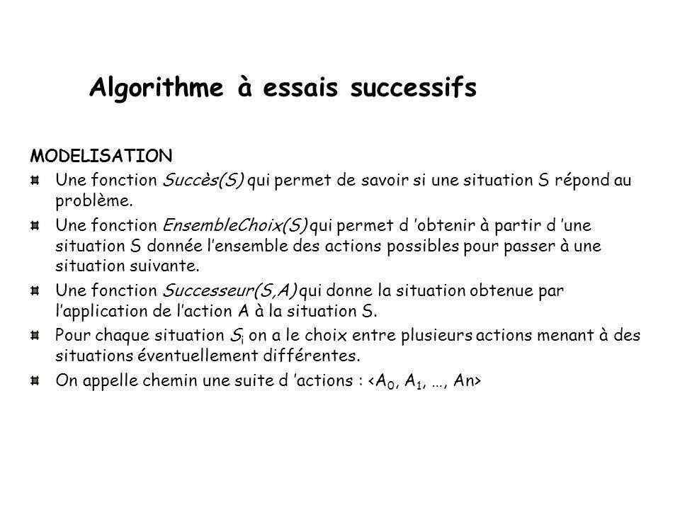Algorithme à essais successifs AES ou encore algorithme de back tracking On part d'une situation initiale S o (ex : échiquier vide) pour aller vers une situation finale S f (ex : Huit reines placées).