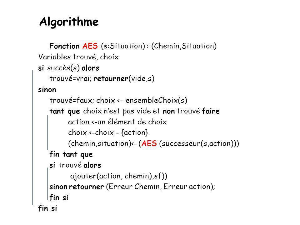 Algorithme à essais successifs MODELISATION Une fonction Succès(S) qui permet de savoir si une situation S répond au problème.