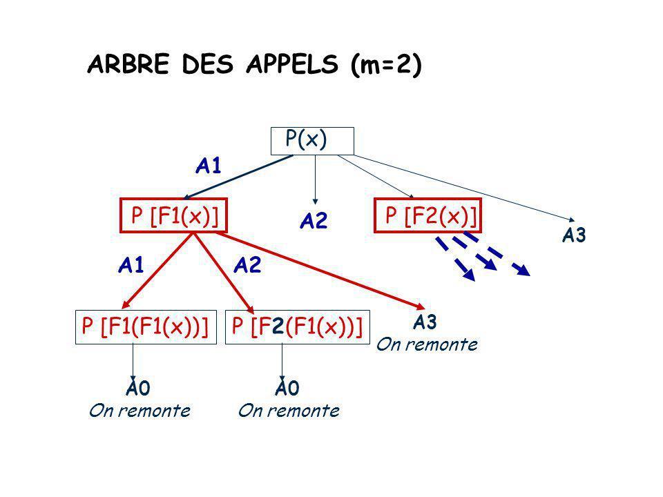 Transformation : autre modèle algorithme P (T x){ si (c(x)) alors A0(x) sinon {A1(x) P(F1(x)) A2(x) P(F2(x))...