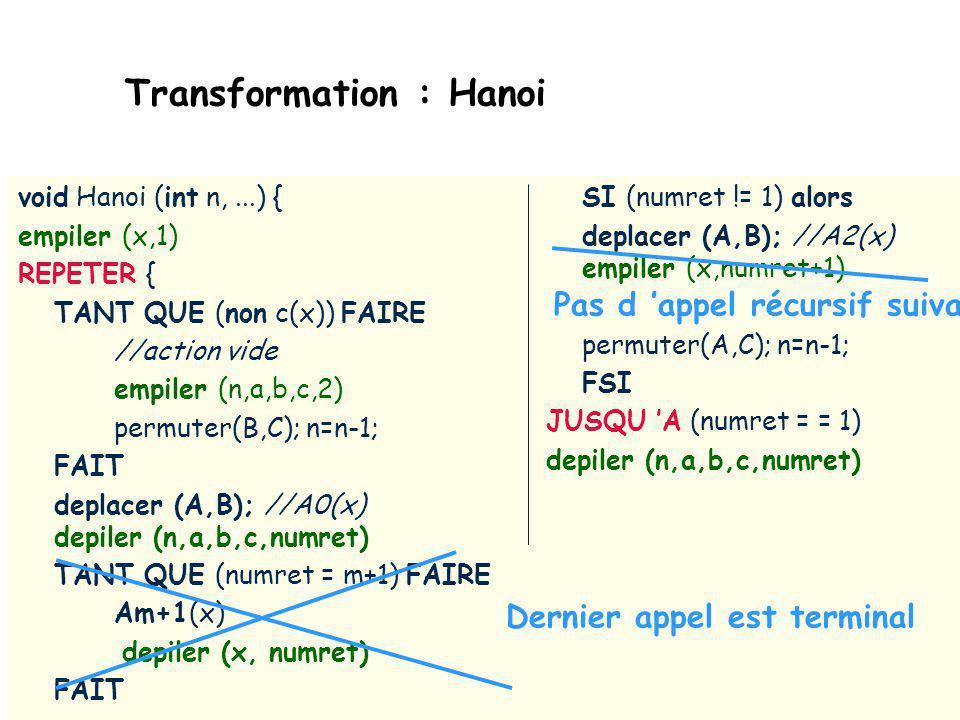 FONCTION HANOI void Hanoi (int n, socle& A, socle& B, socle&C) { if (n = = 1)Déplacer (A,B); // A0(x) else {// A1(x) : action vide Hanoi (n-1,A,C,B); // P(F1(x)) Déplacer (A,B);// A2(x) Hanoi (n-1,C,B,A);}// P(F2(x)) } c(x) : n = =1 A0(x) : deplacer (A,B) A1(x) : action vide F1(x) : permuter(B,C); n=n-1; A2(x) : deplacer (A,B) F2(x) : permuter(A,C); n=n-1; A3(x) : action vide mm=2 AAm+1 : action vide DDernier appel terminal =>Economie mémoire (pile)