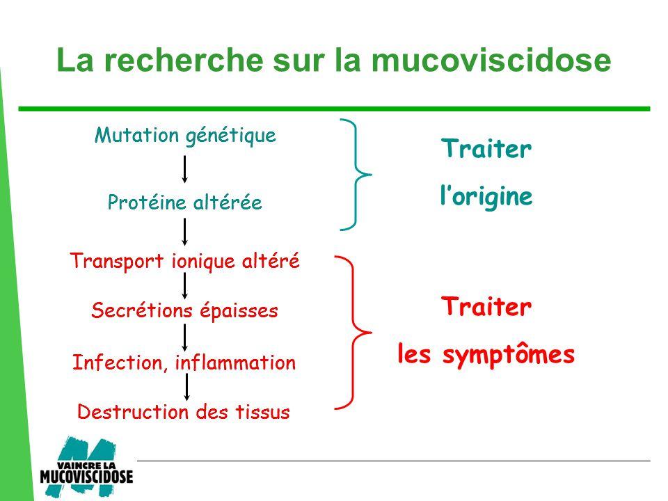 La recherche sur la mucoviscidose Mutation génétique Protéine altérée Mutation génétique Protéine altérée Traiter l'origine Secrétions épaisses Infection, inflammation Destruction des tissus Transport ionique altéré Secrétions épaisses Infection, inflammation Destruction des tissus Traiter les symptômes Transport ionique altéré