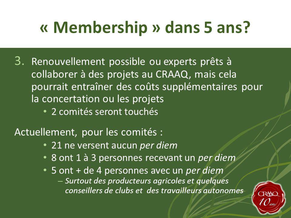 3. Renouvellement possible ou experts prêts à collaborer à des projets au CRAAQ, mais cela pourrait entraîner des coûts supplémentaires pour la concer