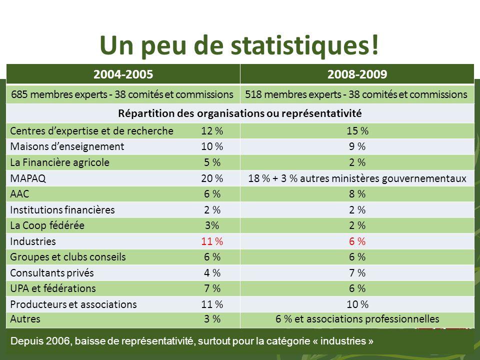 Un peu de statistiques.