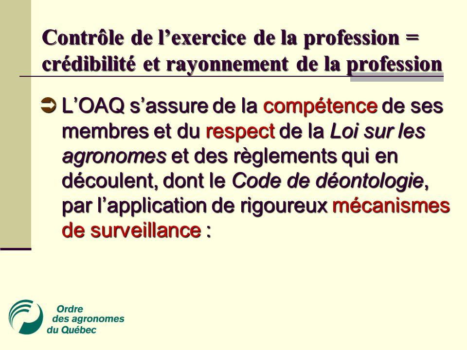Contrôle de l'exercice de la profession = crédibilité et rayonnement de la profession  L'OAQ s'assure de la compétence de ses membres et du respect de la Loi sur les agronomes et des règlements qui en découlent, dont le Code de déontologie, par l'application de rigoureux mécanismes de surveillance :