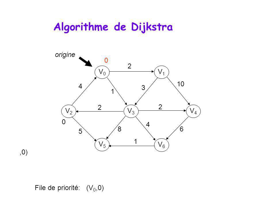 Algorithme de Dijkstra V0V0 V1V1 V3V3 V2V2 V5V5 V6V6 V4V4 origine 0 File de priorité: (V 0,0) 4 2 1 2 2 10 3 6 4 8 1 5 0,0)