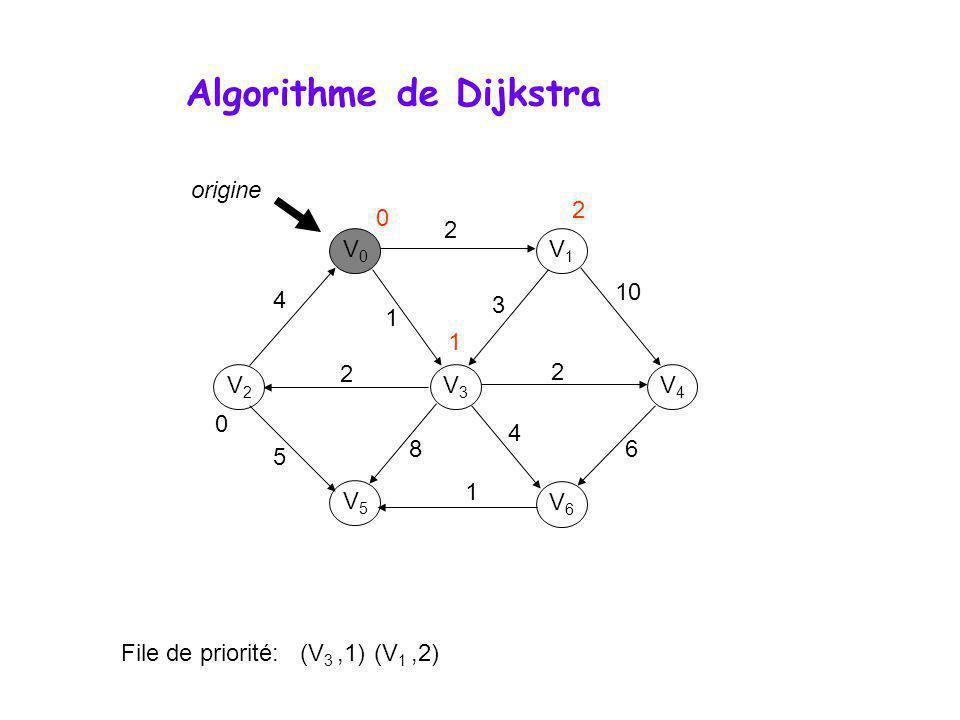 Algorithme de Dijkstra V0V0 V1V1 V3V3 V2V2 V5V5 V6V6 V4V4 0 4 2 1 2 2 10 3 6 4 8 1 5 origine 0 File de priorité: (V 3,1) (V 1,2) 1 2