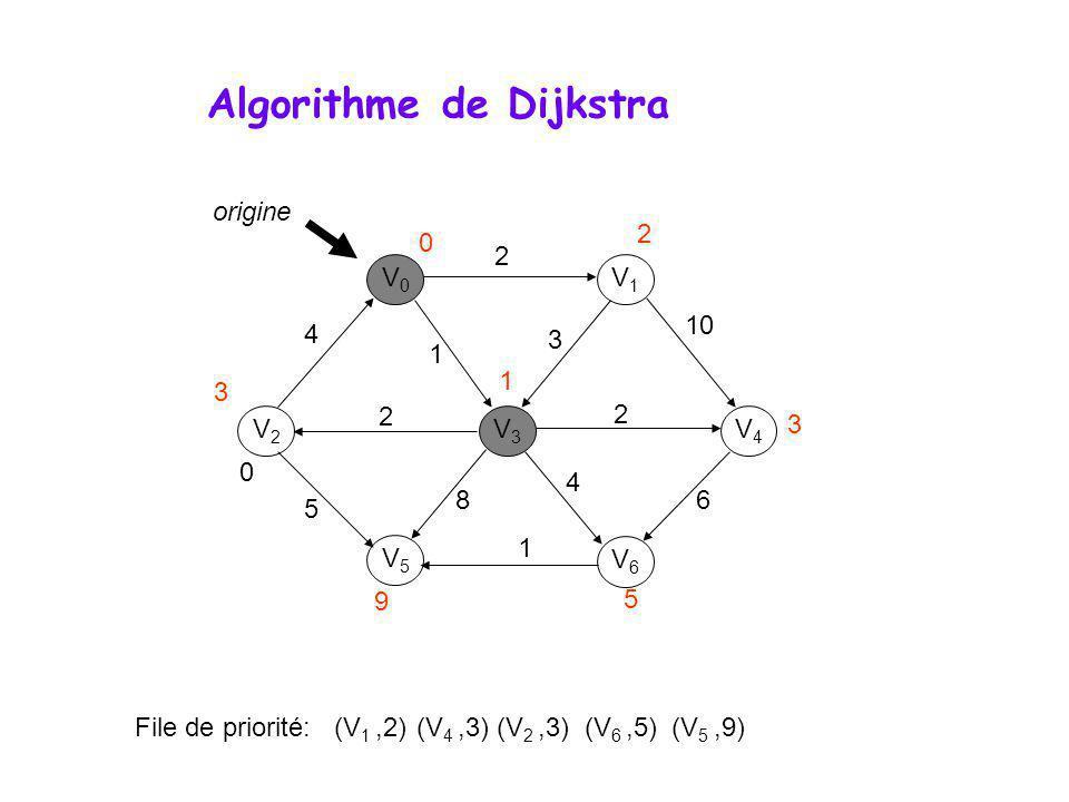 Algorithme de Dijkstra V0V0 V1V1 V3V3 V2V2 V5V5 V6V6 V4V4 0 File de priorité: (V 1,2) (V 4,3) (V 2,3) (V 6,5) (V 5,9) 4 2 1 2 2 10 3 6 4 8 1 5 origine