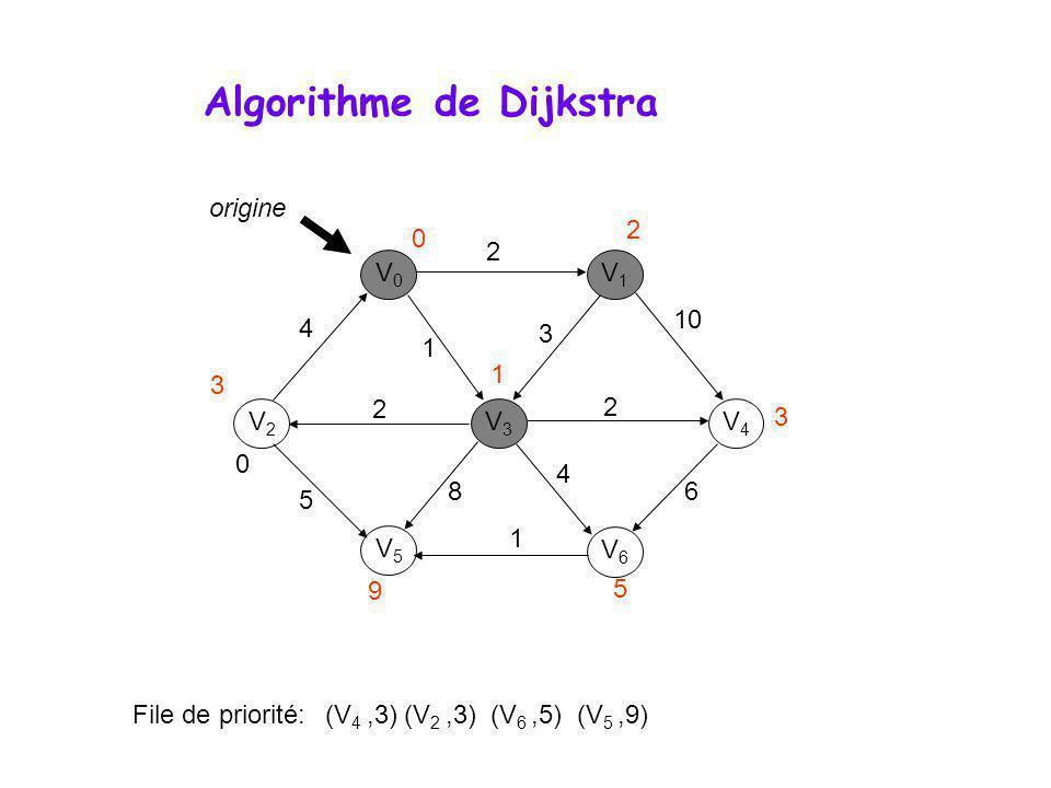 Algorithme de Dijkstra V0V0 V1V1 V3V3 V2V2 V5V5 V6V6 V4V4 0 File de priorité: (V 4,3) (V 2,3) (V 6,5) (V 5,9) 4 2 1 2 2 10 3 6 4 8 1 5 origine 0 1 3 9