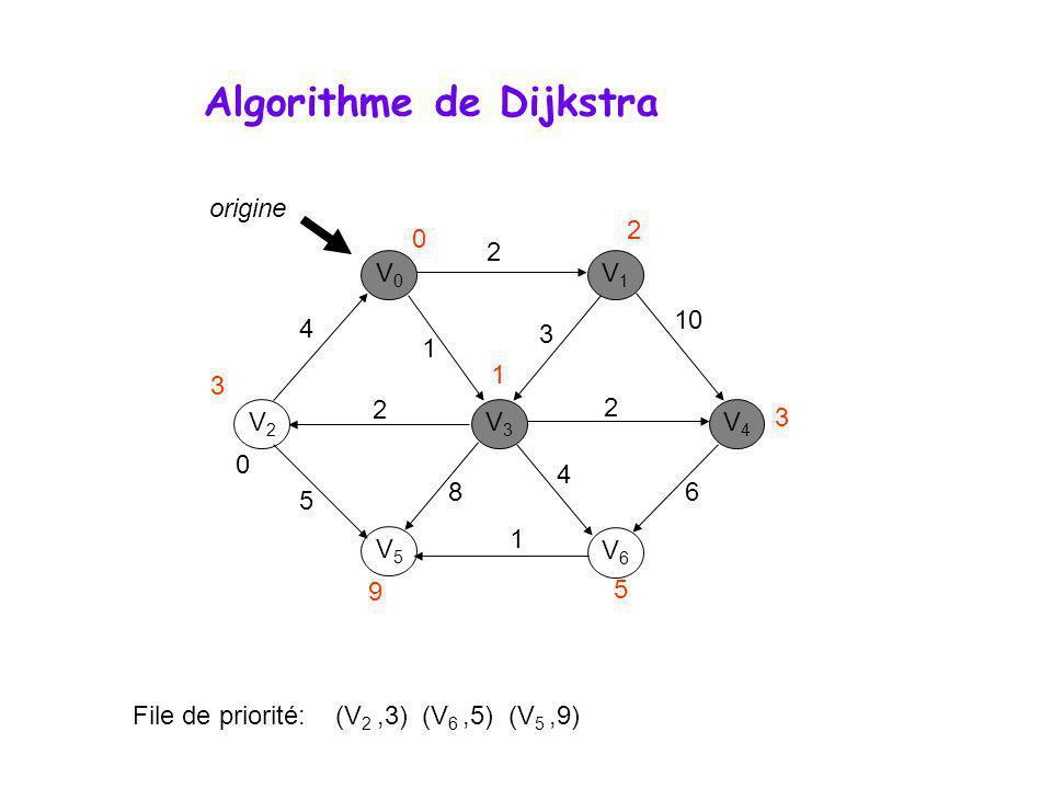 Algorithme de Dijkstra V0V0 V1V1 V3V3 V2V2 V5V5 V6V6 V4V4 0 File de priorité: (V 2,3) (V 6,5) (V 5,9) 4 2 1 2 2 10 3 6 4 8 1 5 origine 0 1 3 9 5 3 2