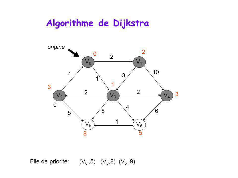 Algorithme de Dijkstra V0V0 V1V1 V3V3 V2V2 V5V5 V6V6 V4V4 0 File de priorité: (V 6,5) (V 5,8) (V 5,9) 4 2 1 2 2 10 3 6 4 8 1 5 origine 0 1 3 8 5 3 2