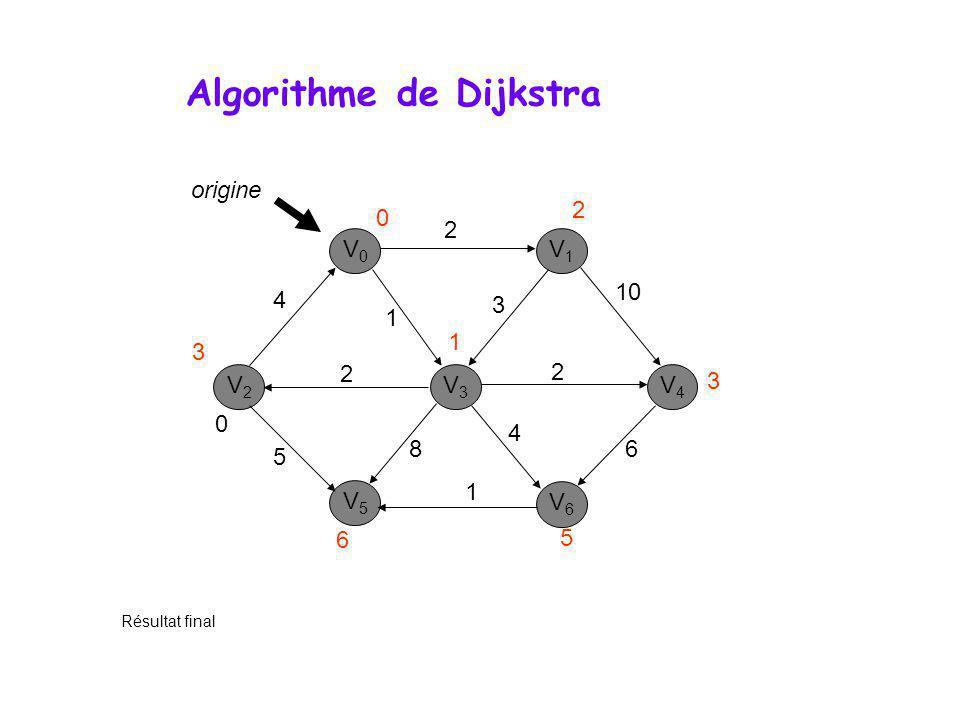 Algorithme de Dijkstra V0V0 V1V1 V3V3 V2V2 V5V5 V6V6 V4V4 0 Résultat final 4 2 1 2 2 10 3 6 4 8 1 5 origine 0 1 3 6 5 3 2