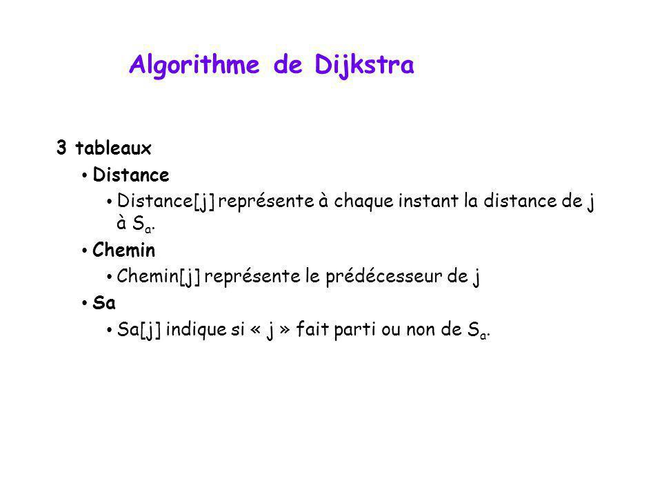 Algorithme de Dijkstra 3 tableaux • Distance • Distance[j] représente à chaque instant la distance de j à S a. • Chemin • Chemin[j] représente le préd