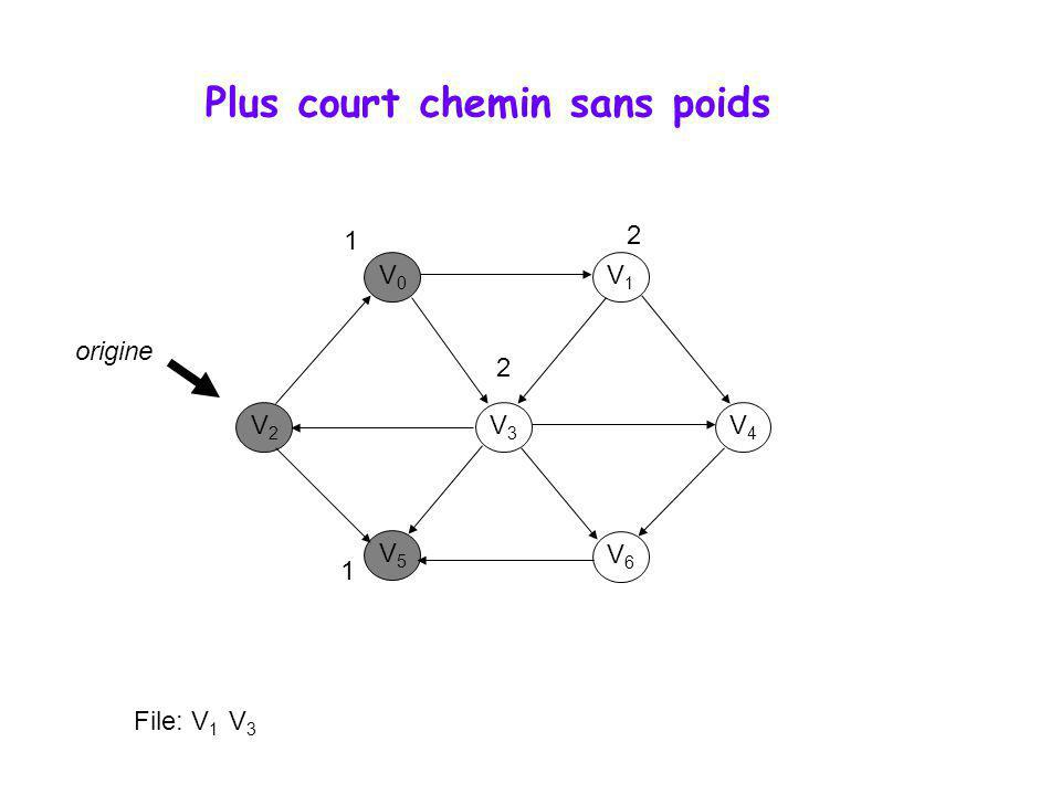 Algorithme de Dijkstra V0V0 V1V1 V3V3 V2V2 V5V5 V6V6 V4V4 0 File de priorité: (V 5,6), (V 5,8) (V 5,9) 4 2 1 2 2 10 3 6 4 8 1 5 origine 0 1 3 6 5 3 2