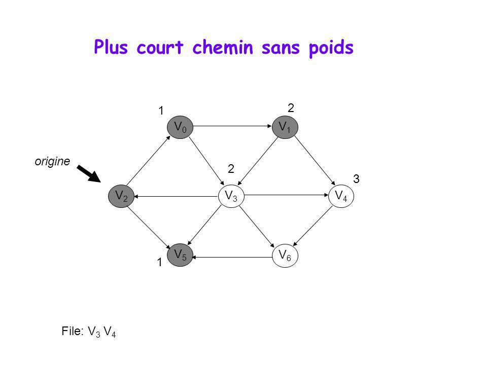 Plus court chemin sans poids V0V0 V1V1 V3V3 V2V2 V5V5 V6V6 V4V4 origine 1 1 2 2 File: V 3 V 4 3