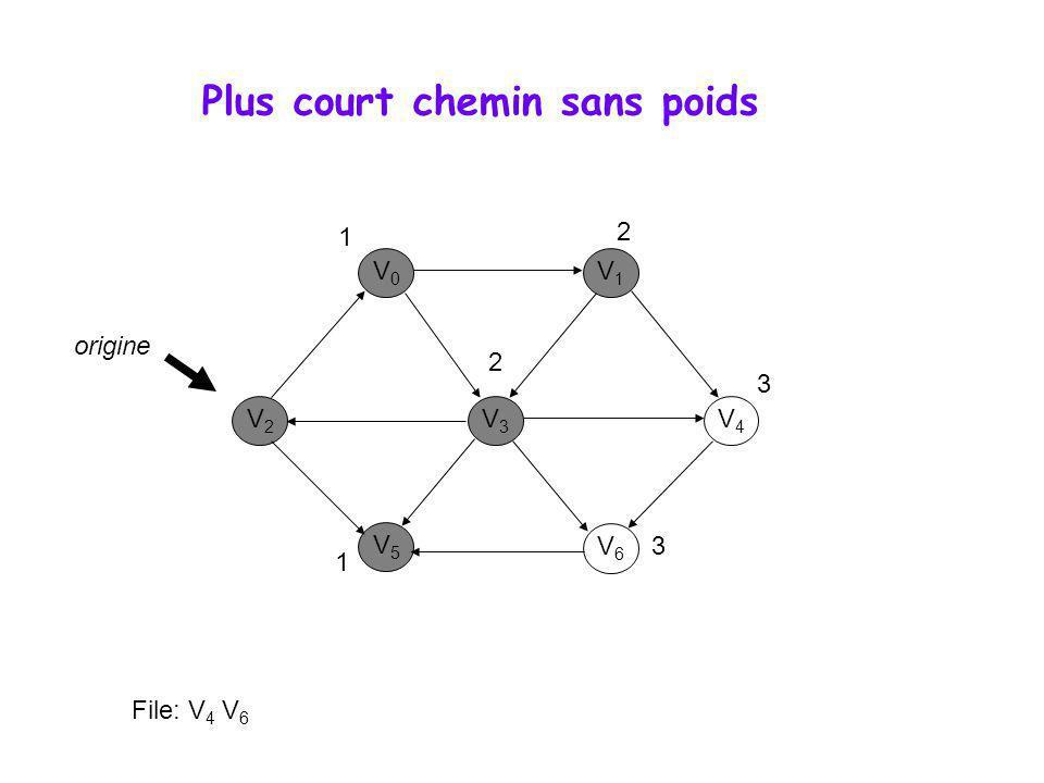 Plus court chemin sans poids V0V0 V1V1 V3V3 V2V2 V5V5 V6V6 V4V4 origine 1 1 2 2 File: V 6 3 3