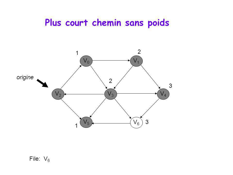 Algorithme de Dijkstra 3 tableaux • Distance • Distance[j] représente à chaque instant la distance de j à S a.