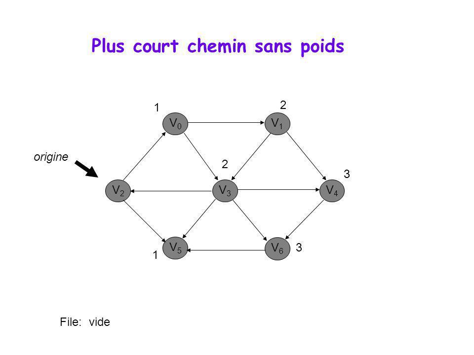 Plus court chemin sans poids V0V0 V1V1 V3V3 V2V2 V5V5 V6V6 V4V4 origine 1 1 2 2 File: vide 3 3