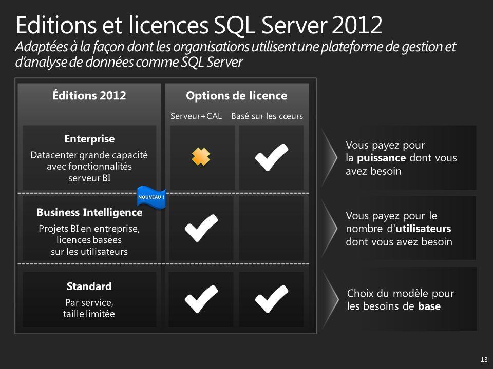 Éditions 2012Options de licence Serveur+CAL Basé sur les cœurs 13