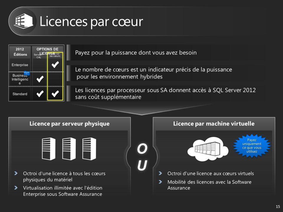 OUOUOUOU 15 2012 Éditions OPTIONS DE LICENCE Basé sur les cœurs Serveur+ CAL