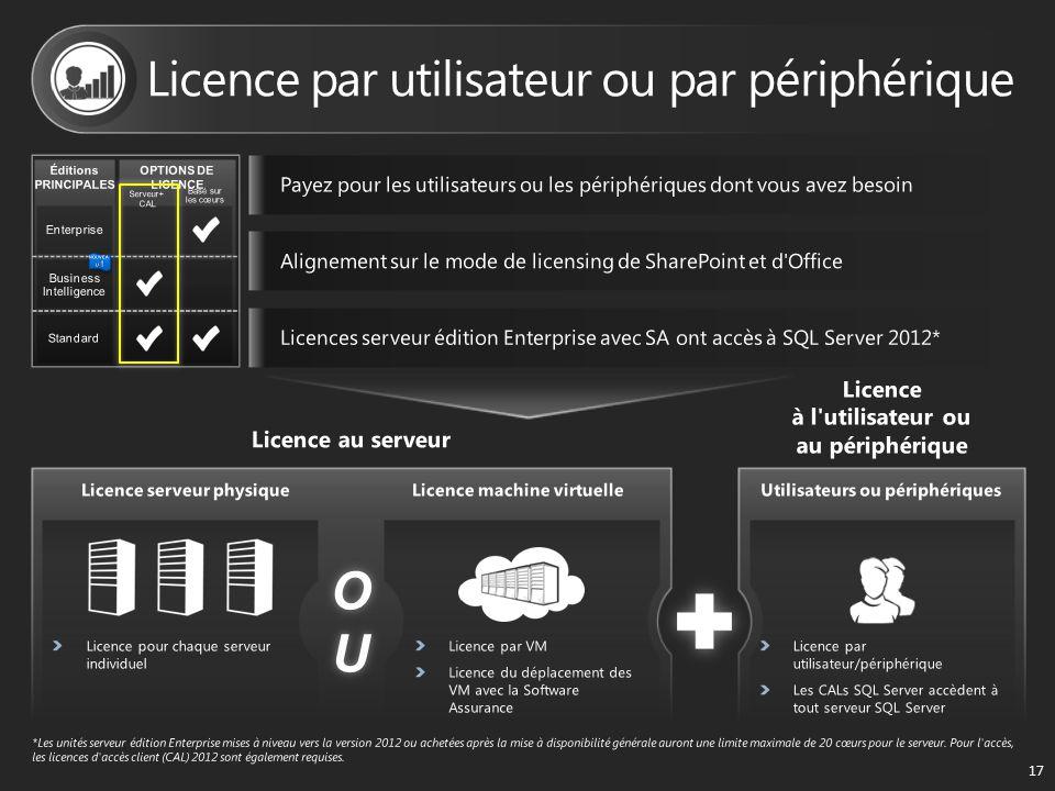 OUOUOUOU 17 Éditions PRINCIPALES OPTIONS DE LICENCE Basé sur les cœurs Serveur+ CAL