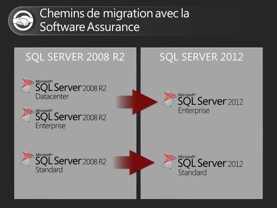 SQL SERVER 2008 R2SQL SERVER 2012