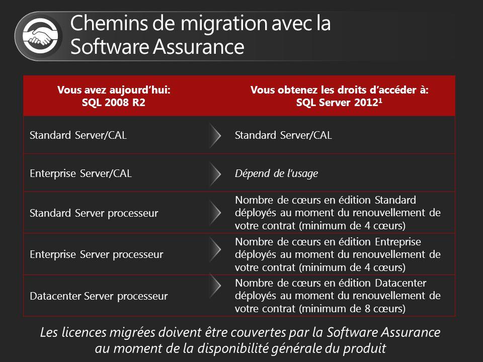 Vous avez aujourd'hui: SQL 2008 R2 Vous obtenez les droits d'accéder à: SQL Server 2012 1 Standard Server/CAL Enterprise Server/CALDépend de l'usage S